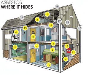 where asbestos hides